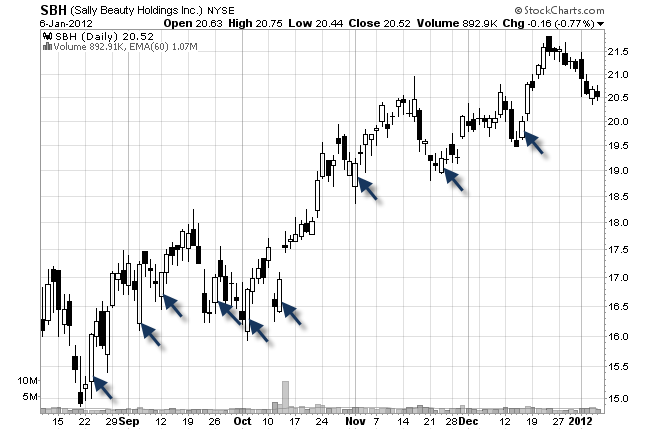 stock chart candle moves