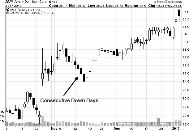 consecutive down days