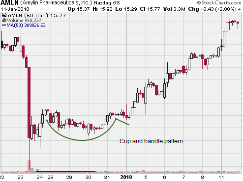 cup and handle on the hourly chart