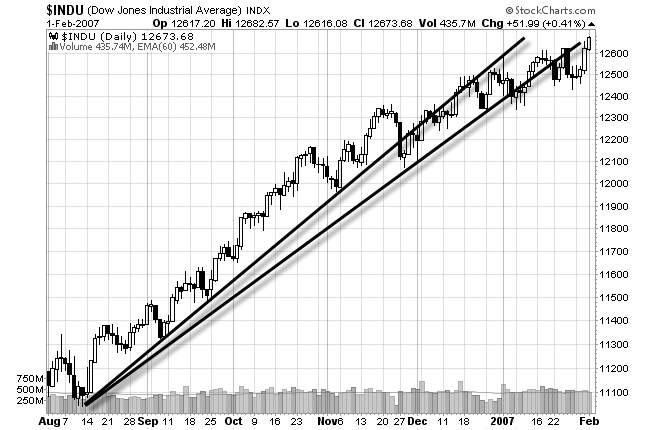 chart of the Dow