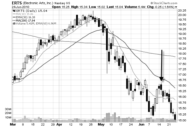 Electronic Arts daily chart