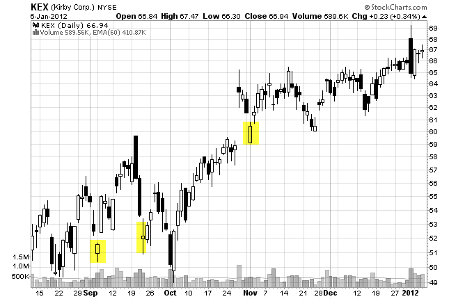 gap and trap on a stock chart