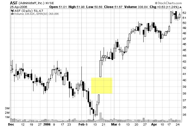 stock chart gap