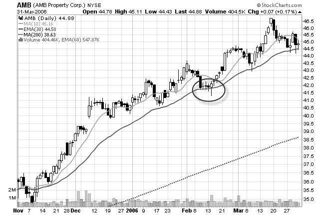 ghosttown chart pattern stock chart