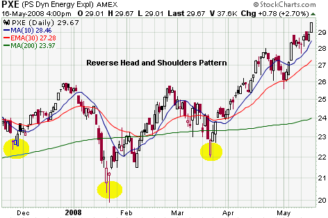 Reverse Head and Shoulders Chart Pattern