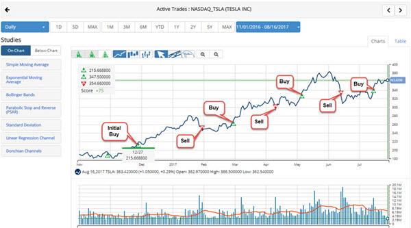 medium term chart