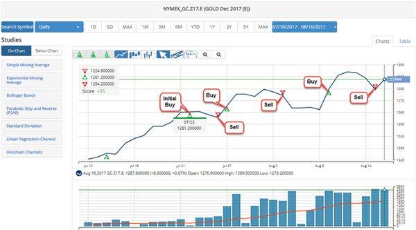 short term chart