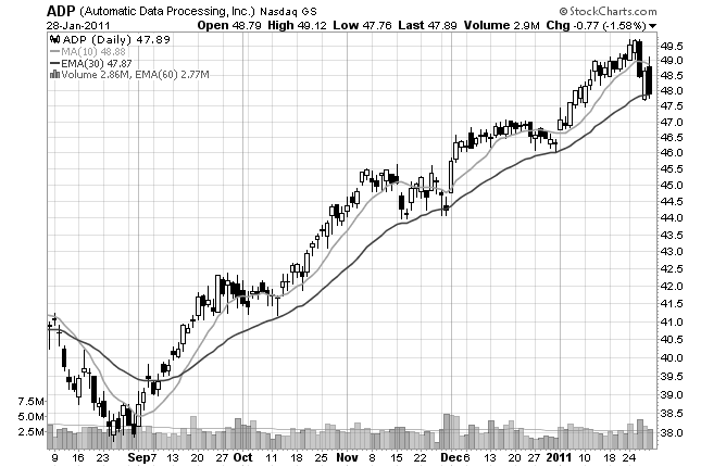 stock chart of moving averages