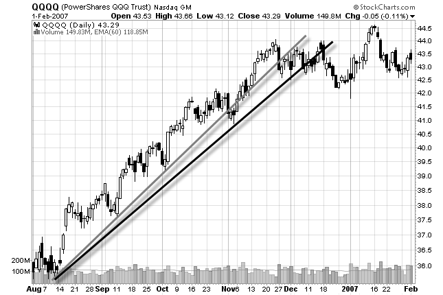 chart of drawing a new trend line