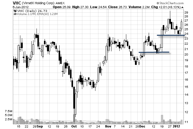 price action stock chart