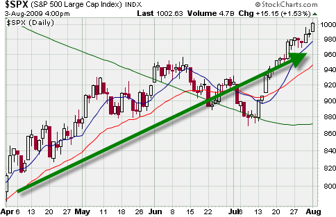 relative strength on a stock chart