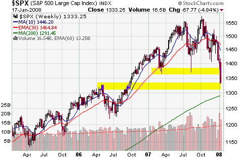 Weekly Chart of S&P 500