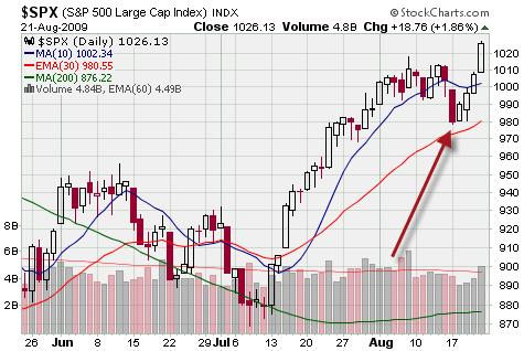 S&P StockTwits