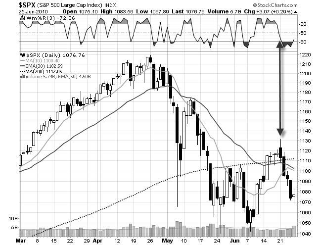 stock chart spx