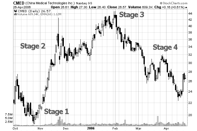 stock chart stages
