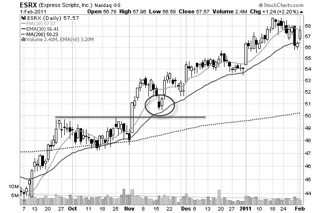 stop loss chart