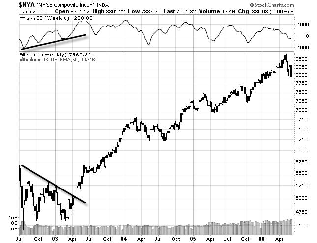 stock chart of summation index