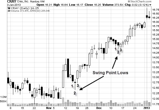 swing point low