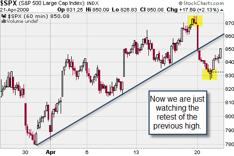 chart of Trader Vic's trendline trick