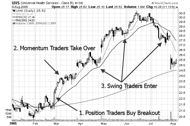 stock chart of traders action zone