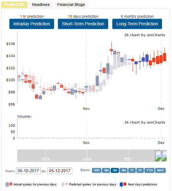 tradespoon charts