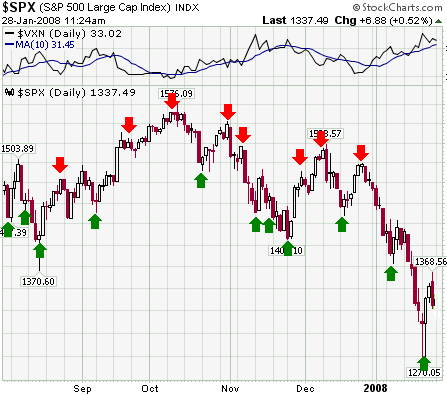 timing the market with the Vix