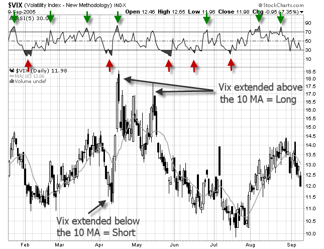 chart of the Vix