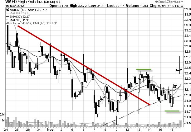 VMED hourly chart