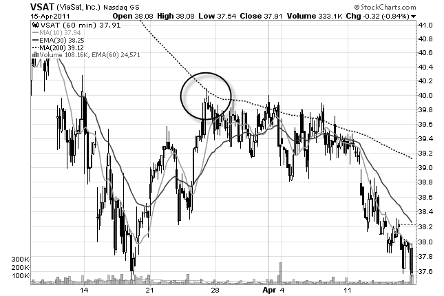 stock chart of VSAT