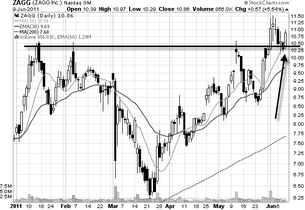 ZAGG daily stock chart