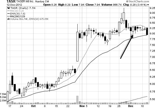 stock chart of TASR